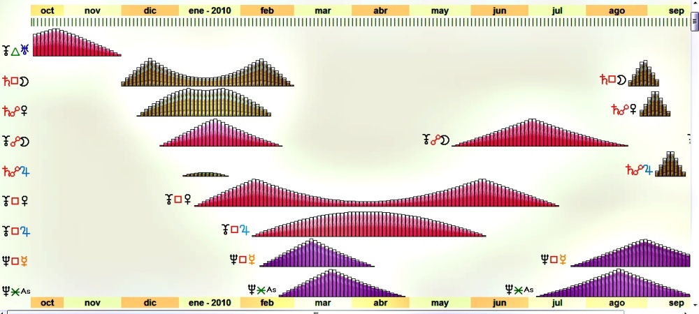gráficos de los pronósticos le Mat para el 2010